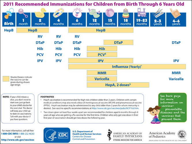 Immunization_Schedule_birth-6_years_of_age